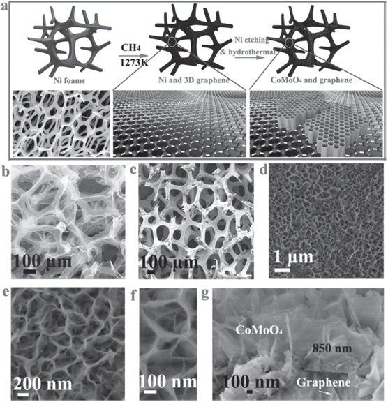 Frontiers in nano-architectured carbon–metal oxide electrodes