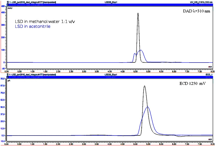 Quantification of LSD in seized samples using one