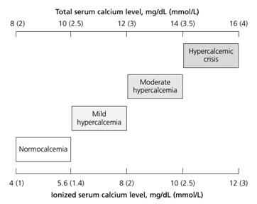metastatic cancer hypercalcemia sintomi papilloma virus in bocca