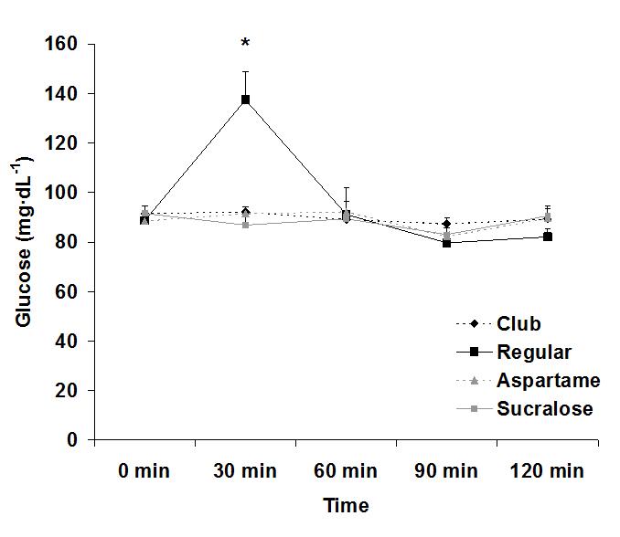 how diet soda affects hormone sensitive lipase