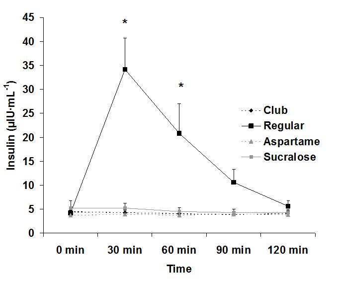 do diet drinks cause insulin spike