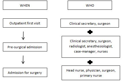 Interprofessional care to improve patient-centered approach